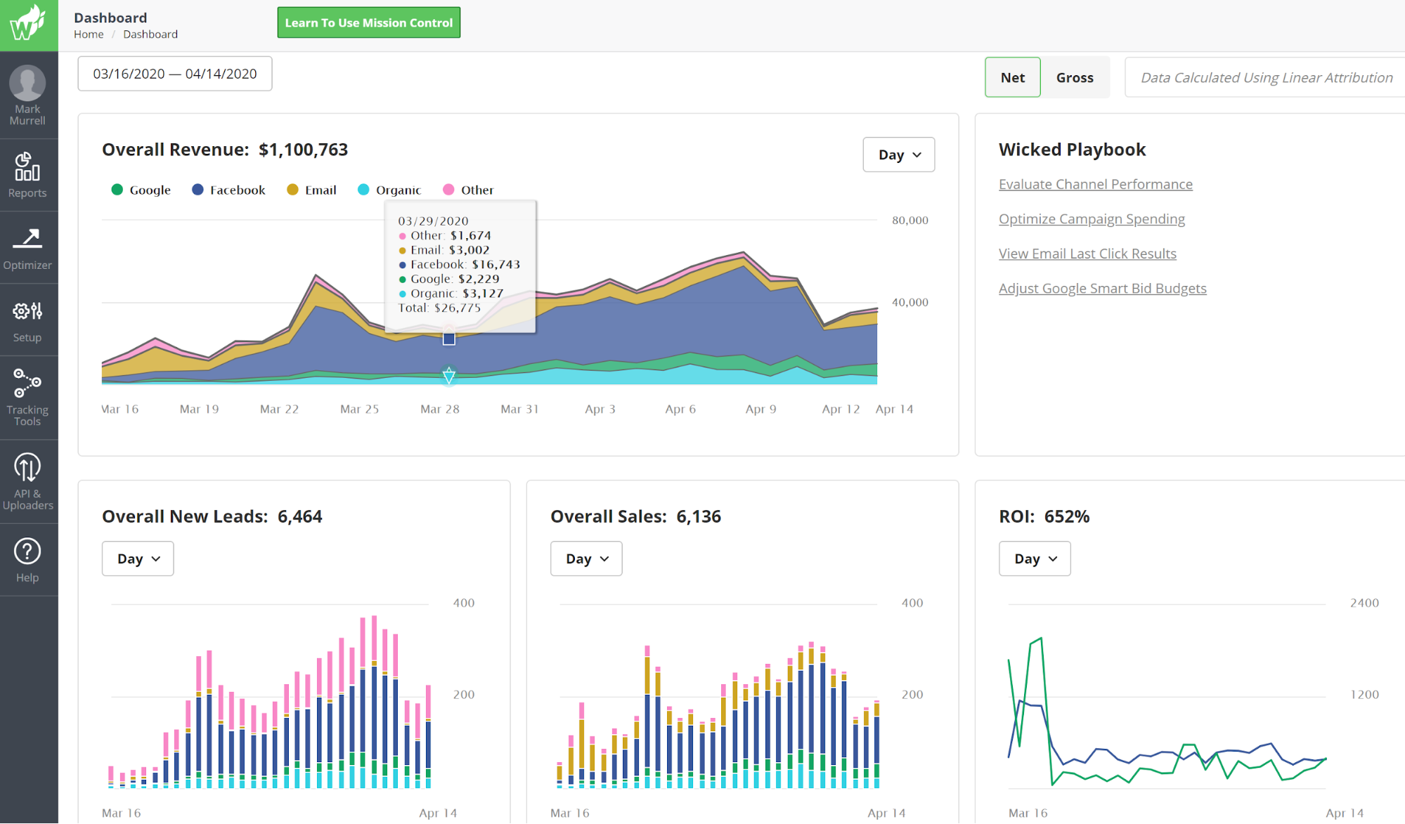 Wicked Reports dashboard